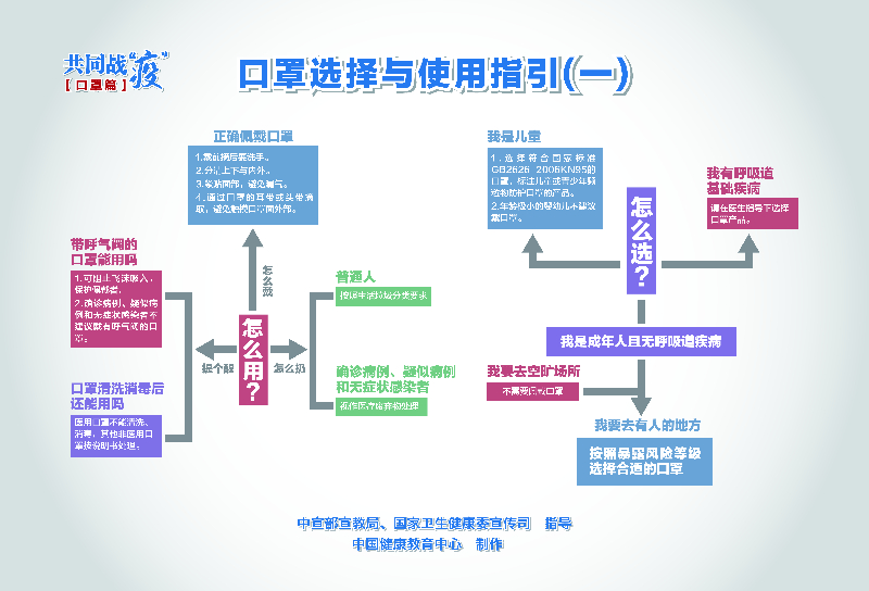 口罩選(xuan)擇與(yu)使用指引海報